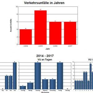 Balkendiagramme zu den Unfallzahlen auf der  K10zwischen Dortelweil und  Kloppenheim von 2014 bis 2017
